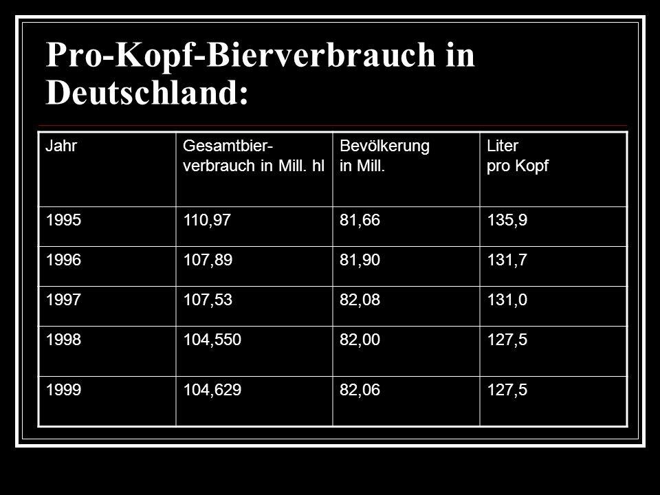 Deutschlands beliebte Pilsmarken: Absatz in Millionen Hektoliter Westbiermarken RangName19951996199719981999 1.Warsteiner6,05,85,55,24,9 2.Krombacher4,14,34,54,64,9 3.Beck's4,1 4,24,34,2 4.Bitburger4,04,14,04,14,3 5.Holsten2,42,82,72,42,5 6.Veltins2,3 2,2 7.König2,02,12,2 8.Jever1,5 1,61,5
