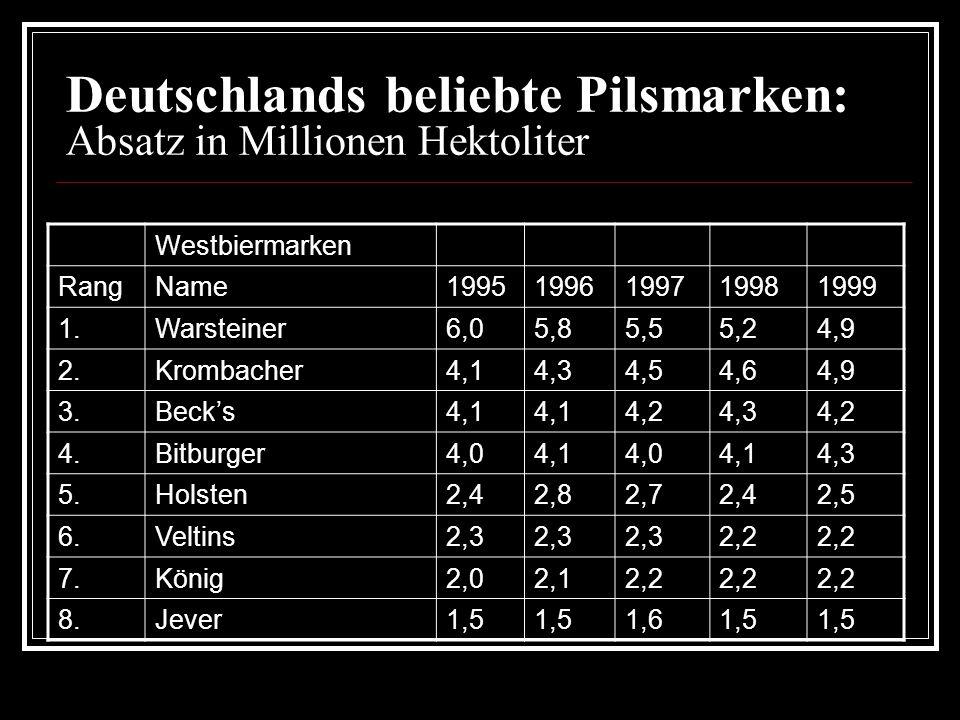 Deutschlands beliebte Pilsmarken: Absatz in Millionen Hektoliter Ostbiermarken RangName19951996199719981999 1.Hasseröder1,41,82,12,2 2.Radeberger1,41,61,71,8 3.Wernesgrüner0,60,70,8n/a