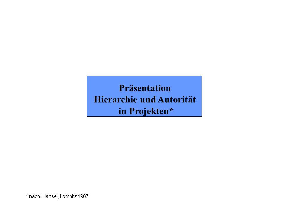 Präsentation Hierarchie und Autorität in Projekten* * nach: Hansel, Lomnitz 1987
