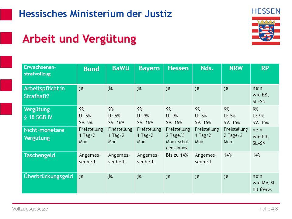 Hessisches Ministerium der Justiz Folie # 8 Vollzugsgesetze Erwachsenen- strafvollzug Bund BaWüBayernHessenNds.NRWRP Arbeitspflicht in Strafhaft? ja n