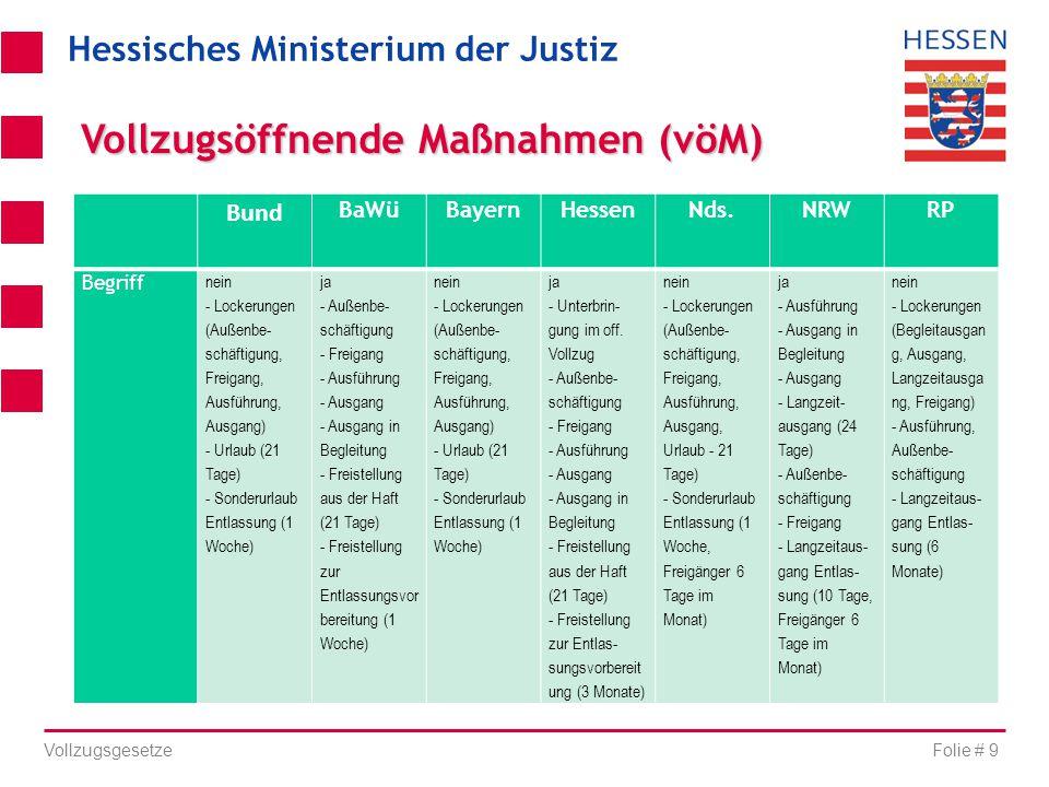 Hessisches Ministerium der Justiz Folie # 9 Vollzugsgesetze Bund BaWüBayernHessenNds.NRWRP Begriff nein - Lockerungen (Außenbe- schäftigung, Freigang,