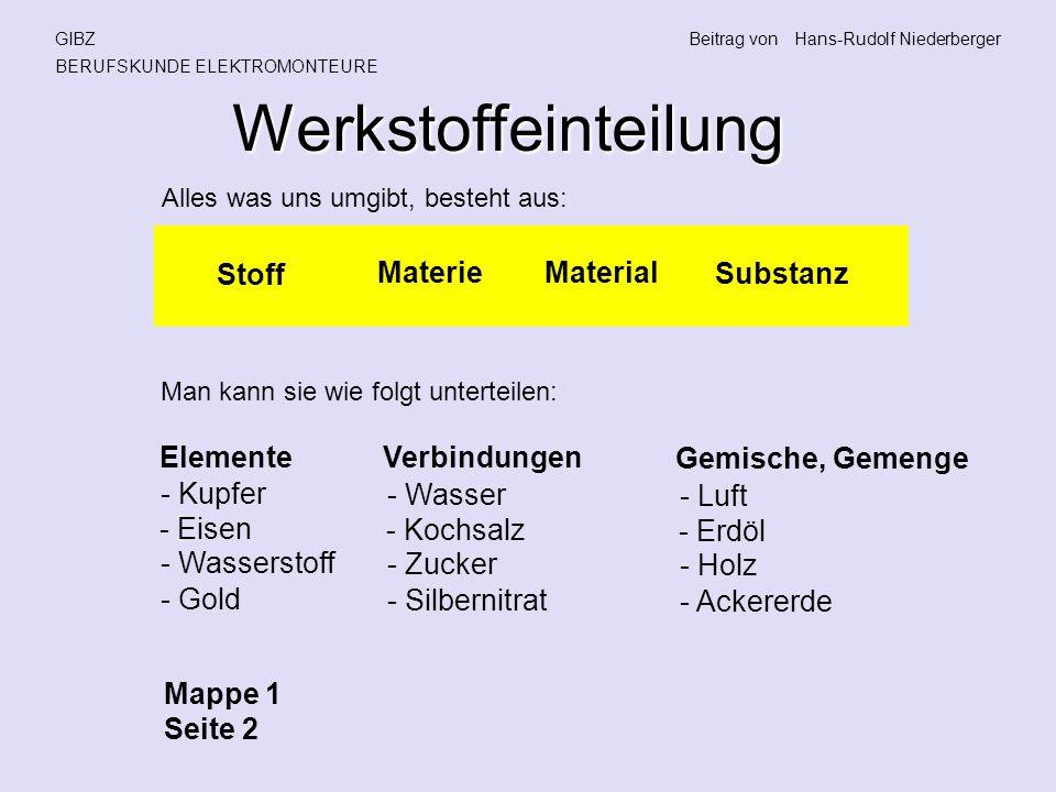 Werkstoffeinteilung GIBZBeitrag vonHans-Rudolf Niederberger BERUFSKUNDE ELEKTROMONTEURE Alles was uns umgibt, besteht aus: Stoff Materie Material Substanz Man kann sie wie folgt unterteilen: Elemente Verbindungen Gemische, Gemenge - Kupfer - Eisen - Wasserstoff - Gold - Wasser - Kochsalz - Zucker - Silbernitrat - Luft - Erdöl - Holz - Ackererde Mappe 1 Seite 2