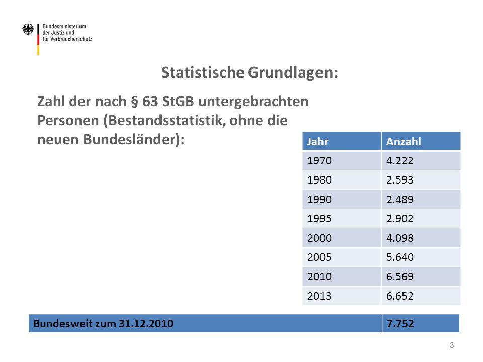 Statistische Grundlagen: Zahl der nach § 63 StGB untergebrachten Personen (Bestandsstatistik, ohne die neuen Bundesländer): JahrAnzahl 19704.222 19802