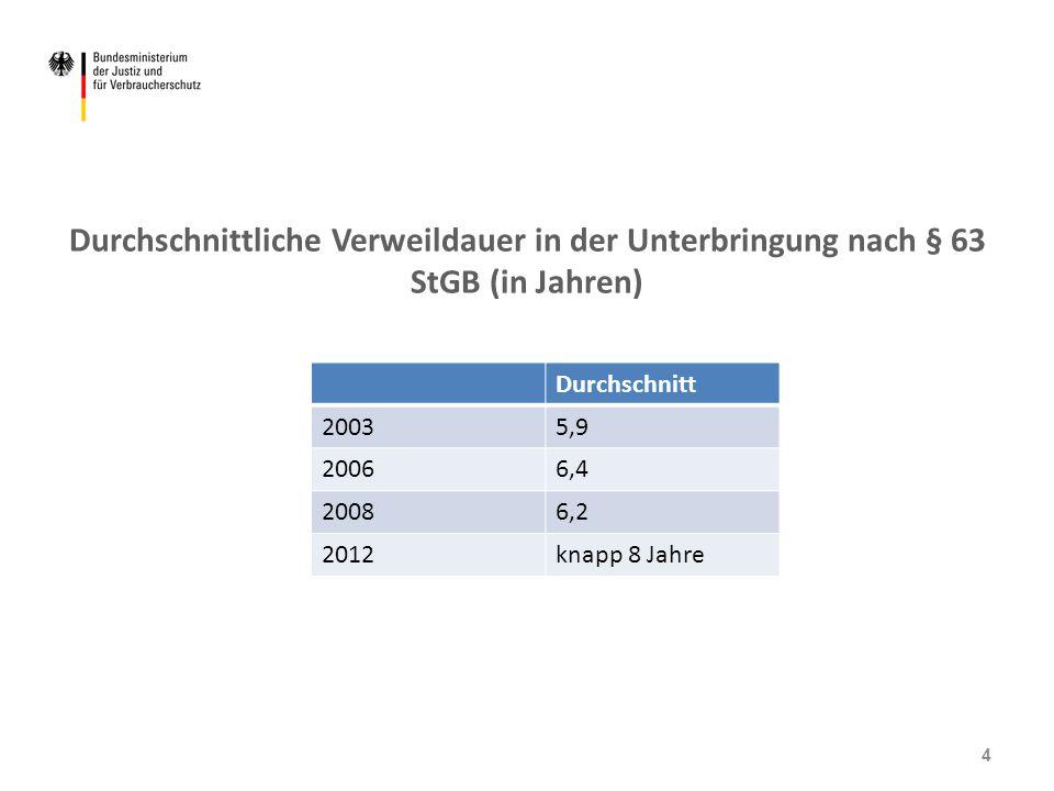 Durchschnittliche Verweildauer in der Unterbringung nach § 63 StGB (in Jahren) Durchschnitt 20035,9 20066,4 20086,2 2012knapp 8 Jahre 4