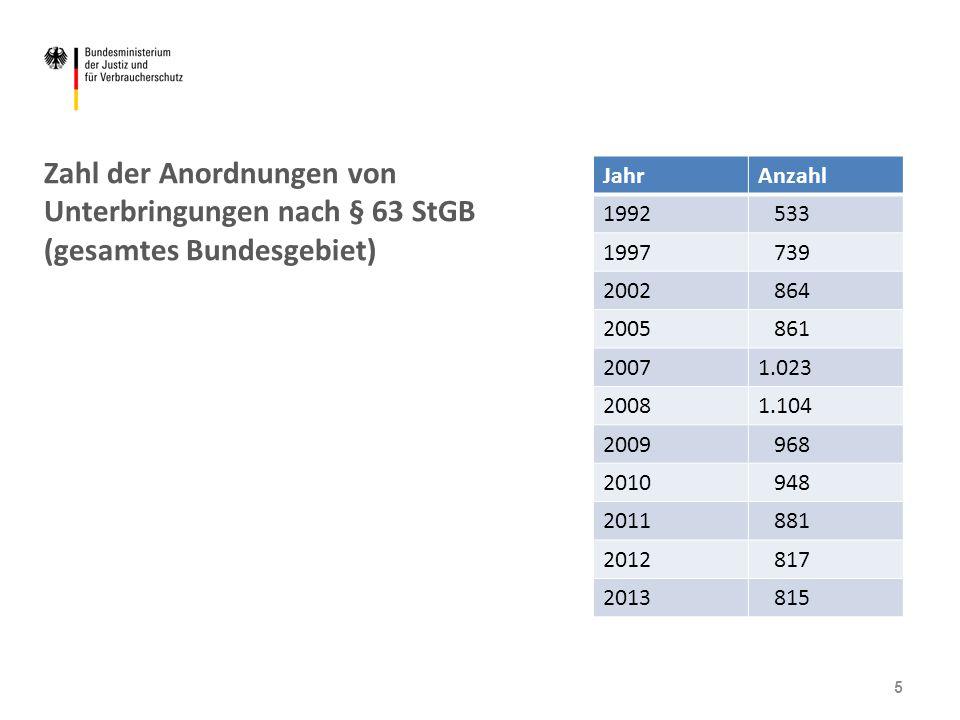 Zahl der Anordnungen von Unterbringungen nach § 63 StGB (gesamtes Bundesgebiet) JahrAnzahl 1992 533 1997 739 2002 864 2005 861 20071.023 20081.104 200
