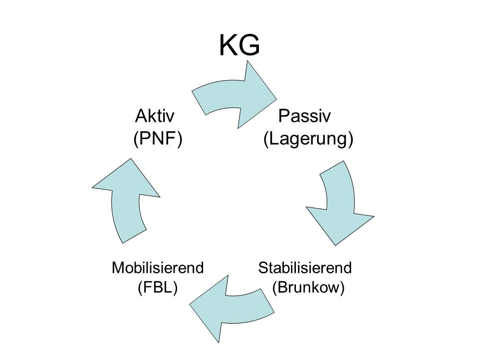 KG Passiv (Lagerung) Stabilisierend (Brunkow) Mobilisierend (FBL) Aktiv (PNF)