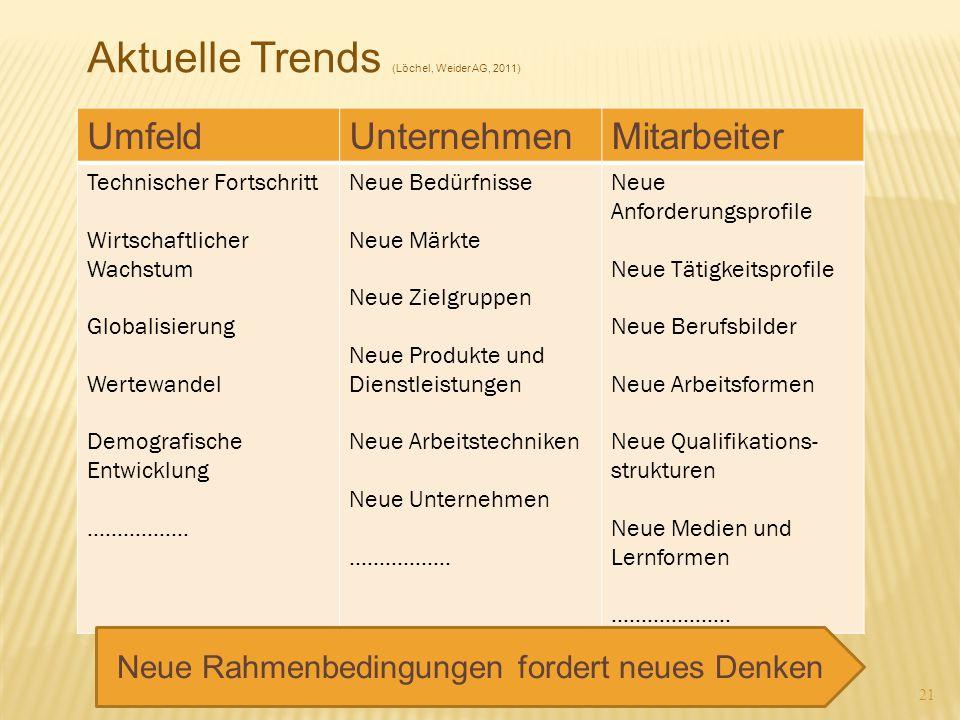 21 Aktuelle Trends (Löchel, Weider AG, 2011) UmfeldUnternehmenMitarbeiter Technischer Fortschritt Wirtschaftlicher Wachstum Globalisierung Wertewandel