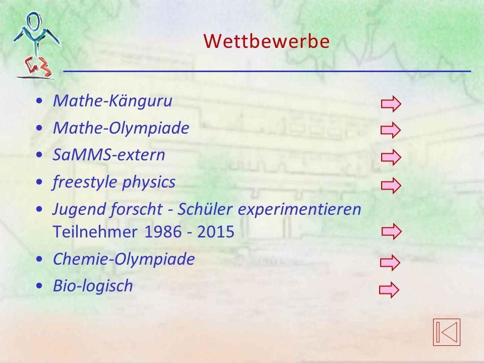 Wettbewerbe Mathe-Känguru Mathe-Olympiade SaMMS-extern freestyle physics Jugend forscht - Schüler experimentieren Teilnehmer 1986 - 2015 Chemie-Olympi