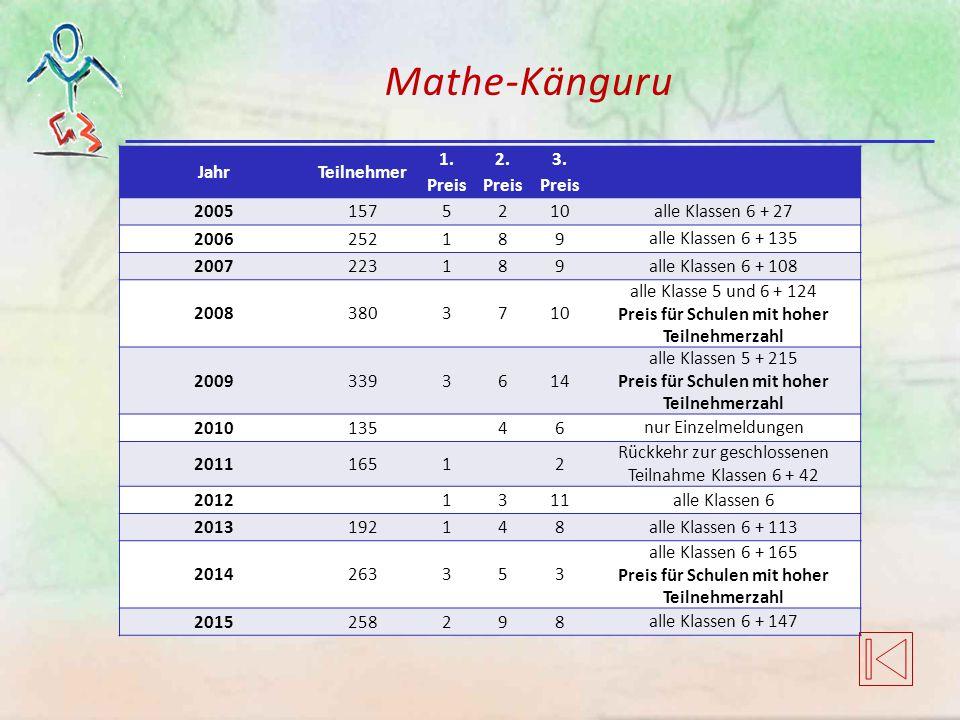 Mathe-Känguru JahrTeilnehmer 1. Preis 2. Preis 3. Preis 20051575210 alle Klassen 6 + 27 2006252189 alle Klassen 6 + 135 2007223189 alle Klassen 6 + 10