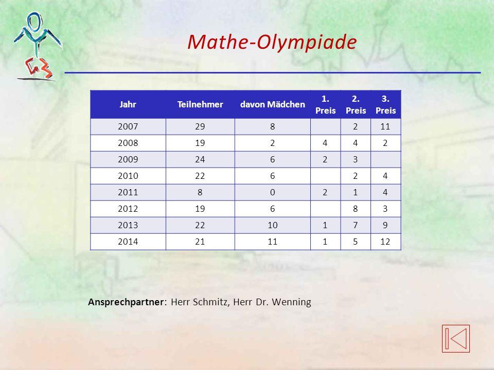 Mathe-Olympiade Ansprechpartner: Herr Schmitz, Herr Dr. Wenning JahrTeilnehmerdavon Mädchen 1. Preis 2. Preis 3. Preis 2007298211 2008192442 200924623