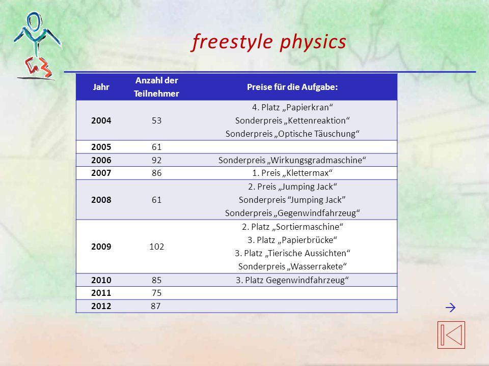 freestyle physics Jahr Anzahl der Teilnehmer Preise für die Aufgabe: 200453 4.