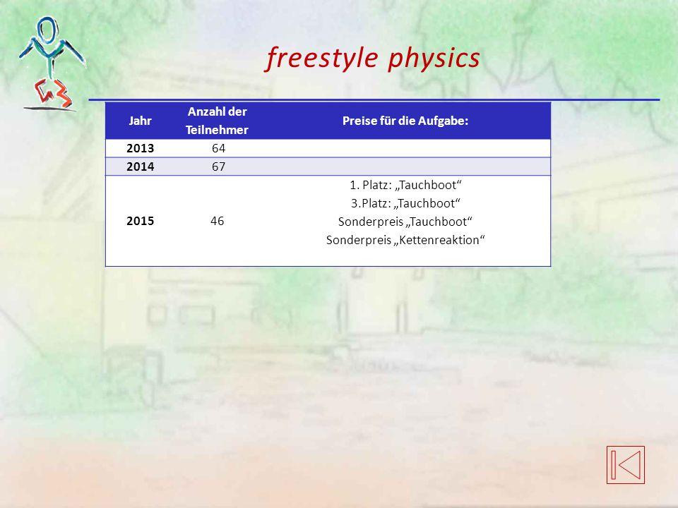 """freestyle physics Jahr Anzahl der Teilnehmer Preise für die Aufgabe: 2013 64 2014 67 201546 1. Platz: """"Tauchboot"""" 3.Platz: """"Tauchboot"""" Sonderpreis """"Ta"""