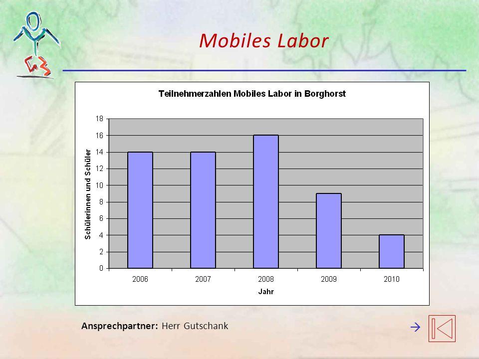 Mobiles Labor Ansprechpartner: Herr Gutschank 