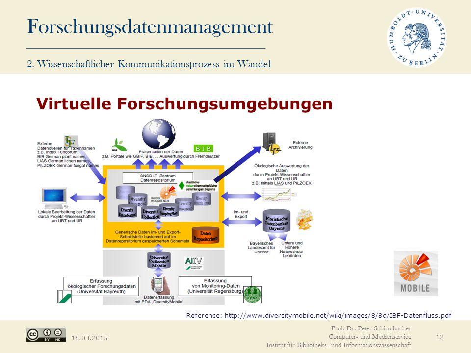 Forschungsdatenmanagement 18.03.2015 12 Virtuelle Forschungsumgebungen Reference: http://www.diversitymobile.net/wiki/images/8/8d/IBF-Datenfluss.pdf 2