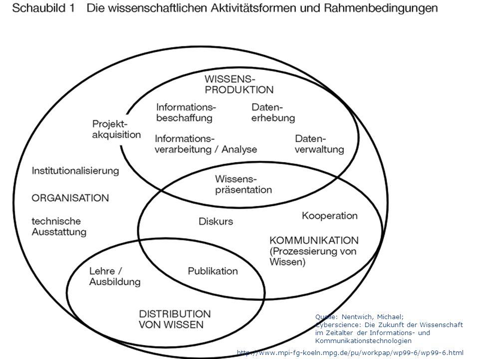 Forschungsdatenmanagement 18.03.2015 44 1.Zugänglichkeit 2.Nachhaltigkeit 3.Nachvollziehbarkeit 4.Authentizität 5.Qualitätssicherung 6.Bewertung 7.Geschwindigkeit 8.Vollständigkeit Anforderungen an die Aufbewahrung wissenschaftlicher Daten Prof.