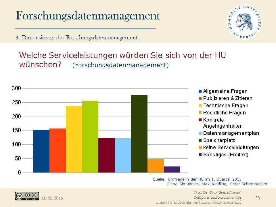 Forschungsdatenmanagement 18.03.2015 33 Welche Serviceleistungen würden Sie sich von der HU wünschen? (Forschungsdatenmanagement) Quelle: Umfrage in d