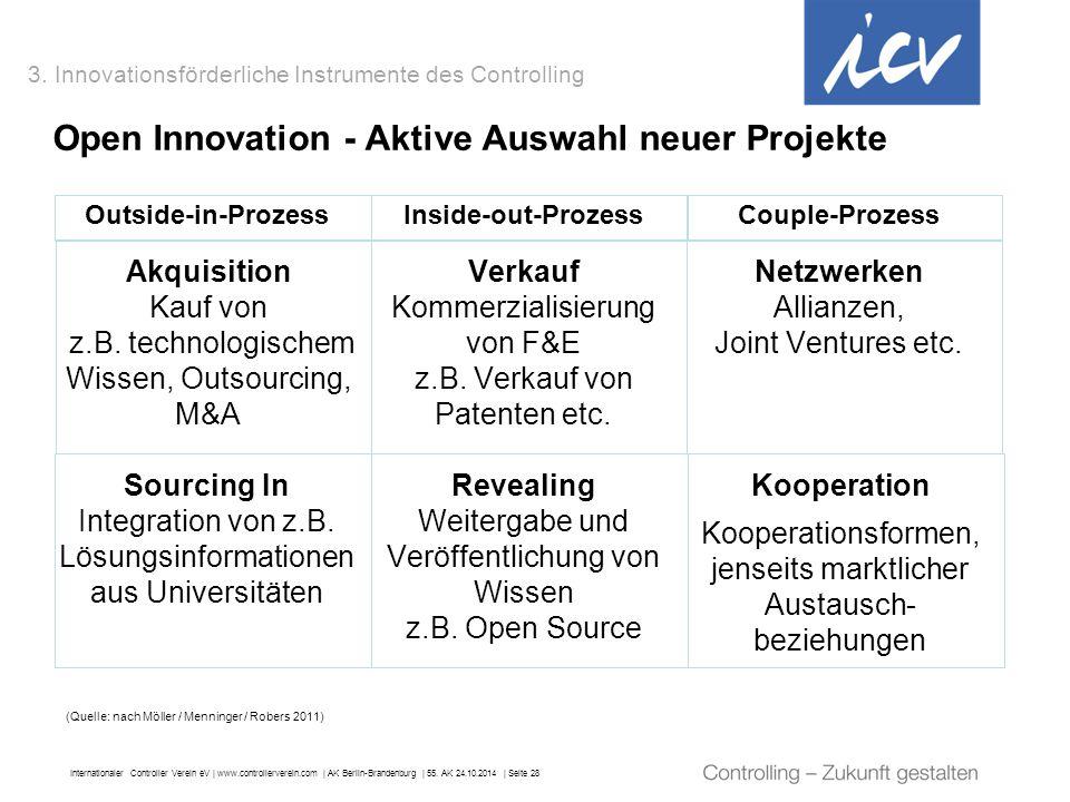 Internationaler Controller Verein eV   www.controllerverein.com   AK Berlin-Brandenburg   55. AK 24.10.2014   Seite 28 Open Innovation - Aktive Auswah