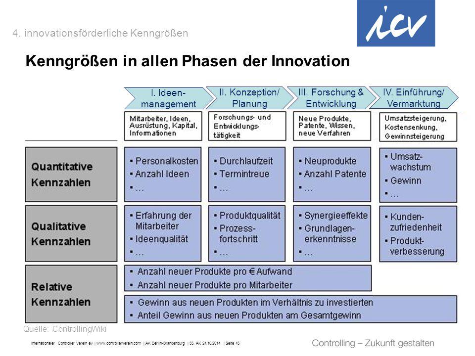 Internationaler Controller Verein eV   www.controllerverein.com   AK Berlin-Brandenburg   55. AK 24.10.2014   Seite 45 Kenngrößen in allen Phasen der
