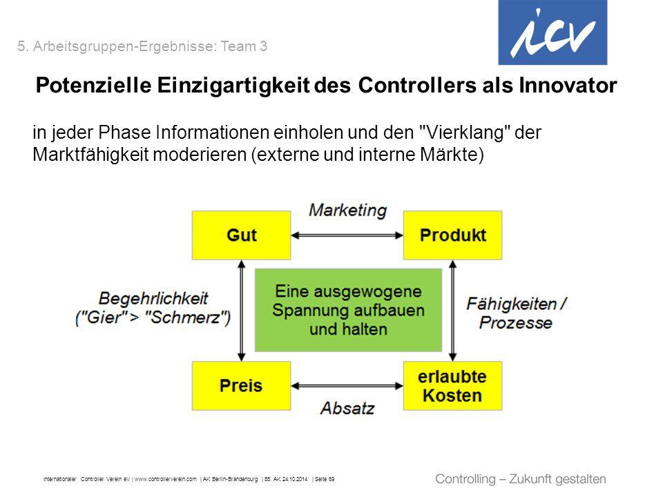 Internationaler Controller Verein eV   www.controllerverein.com   AK Berlin-Brandenburg   55. AK 24.10.2014   Seite 69 Potenzielle Einzigartigkeit des
