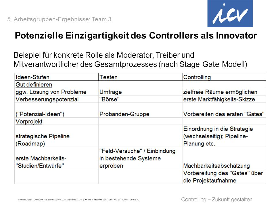 Internationaler Controller Verein eV   www.controllerverein.com   AK Berlin-Brandenburg   55. AK 24.10.2014   Seite 70 Potenzielle Einzigartigkeit des