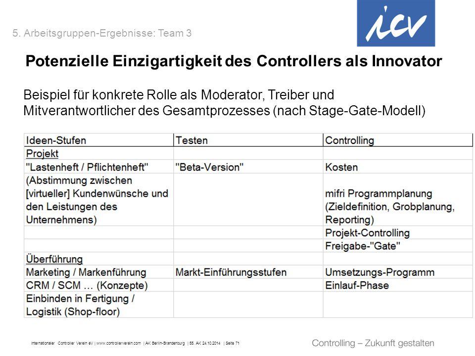 Internationaler Controller Verein eV   www.controllerverein.com   AK Berlin-Brandenburg   55. AK 24.10.2014   Seite 71 Potenzielle Einzigartigkeit des