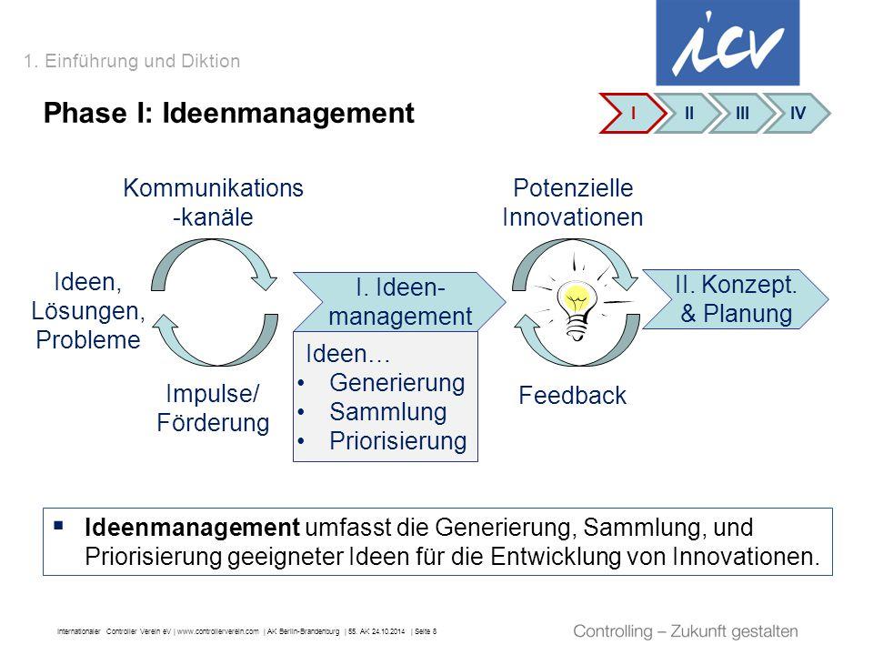 Internationaler Controller Verein eV   www.controllerverein.com   AK Berlin-Brandenburg   55. AK 24.10.2014   Seite 8 Ideen… Generierung Sammlung Prio