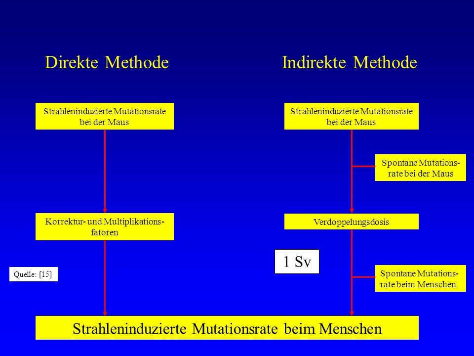 Direkte Methode Indirekte Methode Strahleninduzierte Mutationsrate bei der Maus Verdoppelungsdosis Strahleninduzierte Mutationsrate bei der Maus Korrektur- und Multiplikations- fatoren Spontane Mutations- rate bei der Maus Spontane Mutations- rate beim Menschen Strahleninduzierte Mutationsrate beim Menschen Quelle: [15] 1 Sv