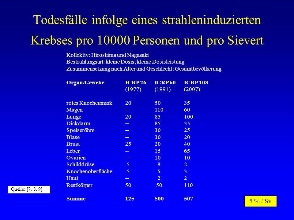 Todesfälle infolge eines strahleninduzierten Krebses pro 10000 Personen und pro Sievert Kollektiv: Hiroshima und Nagasaki Bestrahlungsart: kleine Dosis; kleine Dosisleistung Zusammensetzung nach Alter und Geschlecht: Gesamtbevölkerung Organ/GewebeICRP 26ICRP 60ICRP 103 (1977)(1991)(2007) rotes Knochenmark205035 Magen--11060 Lunge2085100 Dickdarm--8535 Speiseröhre--3025 Blase--3020 Brust252040 Leber--1565 Ovarien--1010 Schilddrüse 5 82 Knochenoberfläche 5 53 Haut-- 22 Restkörper50 50110 Summe 125500507 Quelle: [7, 8, 9] 5 % / Sv