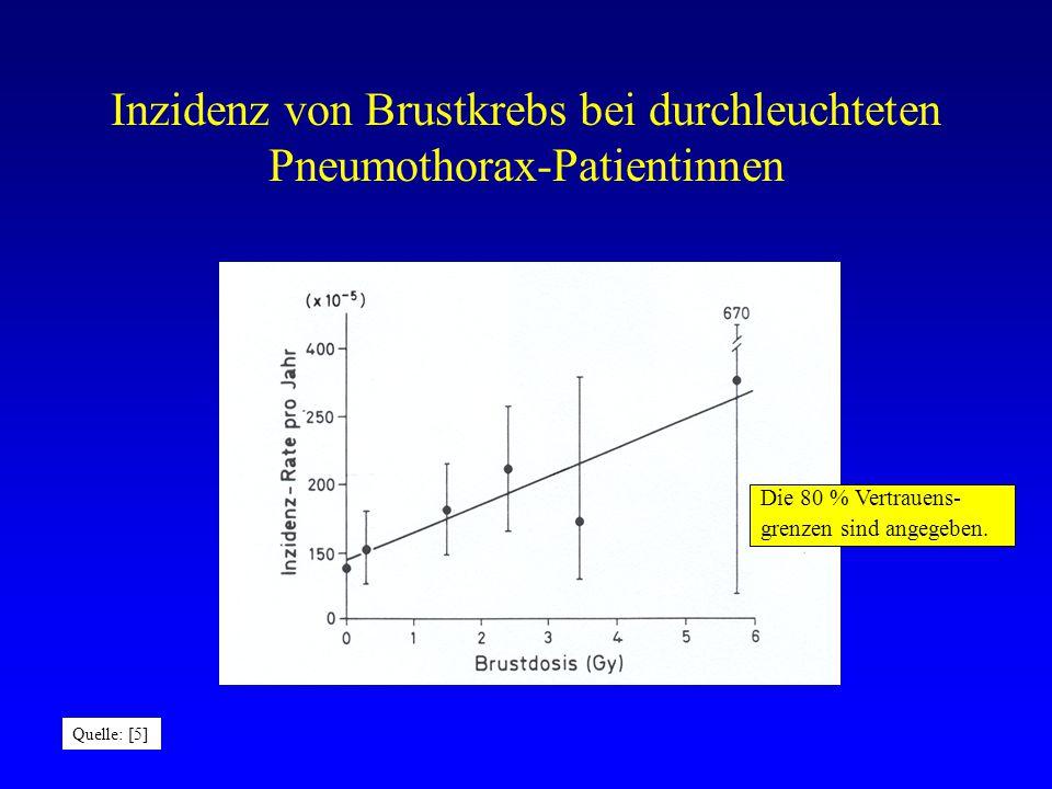 Inzidenz von Brustkrebs bei durchleuchteten Pneumothorax-Patientinnen Die 80 % Vertrauens- grenzen sind angegeben.