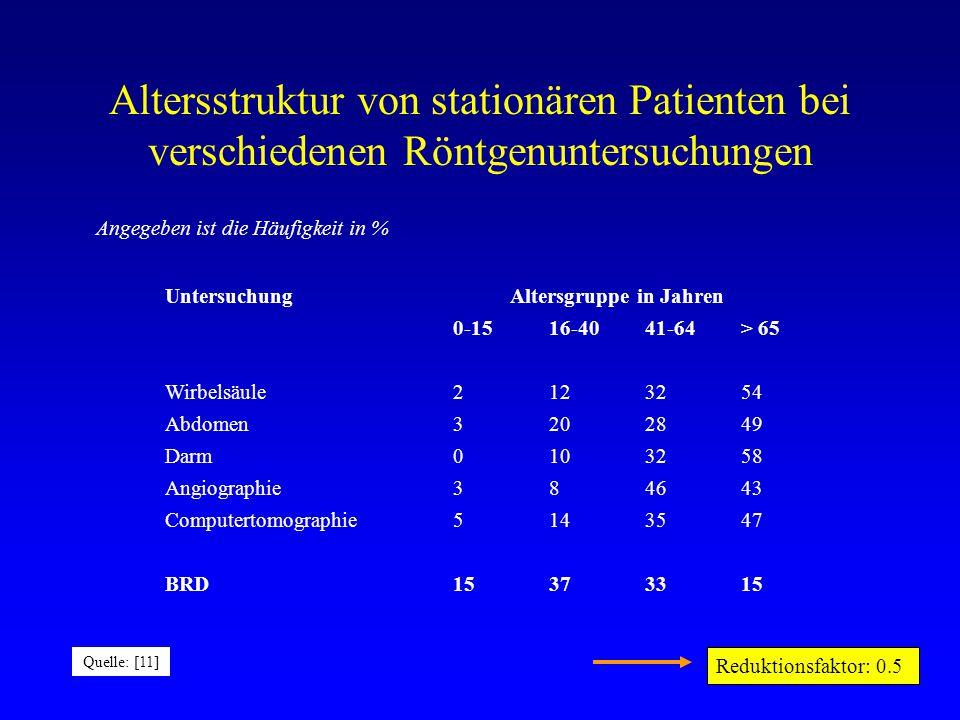 Altersstruktur von stationären Patienten bei verschiedenen Röntgenuntersuchungen Angegeben ist die Häufigkeit in % Untersuchung Altersgruppe in Jahren 0-1516-4041-64> 65 Wirbelsäule2123254 Abdomen3202849 Darm0103258 Angiographie384643 Computertomographie514 3547 BRD15373315 Quelle: [11] Reduktionsfaktor: 0.5