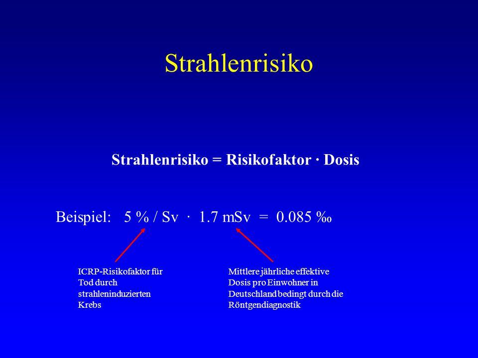 Strahlenrisiko Strahlenrisiko = Risikofaktor · Dosis Beispiel: 5 % / Sv · 1.7 mSv = 0.085 ‰ ICRP-Risikofaktor für Tod durch strahleninduzierten Krebs Mittlere jährliche effektive Dosis pro Einwohner in Deutschland bedingt durch die Röntgendiagnostik