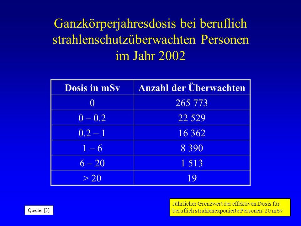 Inzidenz von Leukämie in Mäusen nach Ganzkörperbestrahlung Die Dosis ist noch in rd angegeben (100 rd = 1 Gy) Quelle: [6]
