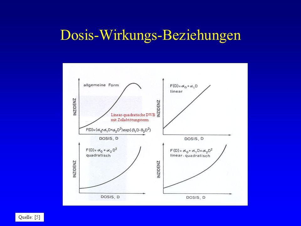 Einfluß der Dosiswirkungsbeziehung auf die Abschätzung des Strahlenrisikos bei kleinen Dosen A: linear B: linear-quadratisch C: linear mit Schwelle 1 Sv1 mSv
