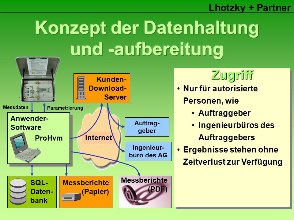 Lhotzky + Partner SQL- Daten- bank Anwender- Software ProHvm Messberichte (Papier) Messberichte (PDF) Kunden- Download- Server Internet Auftrag- geber Ingenieur- büro des AG SQL-Datenbank (SQL = Structured Query Language) Grunddaten Messlinien Messtermine Kalibrierdaten Messgeräte Messdaten Fotos, Kubaturen,...