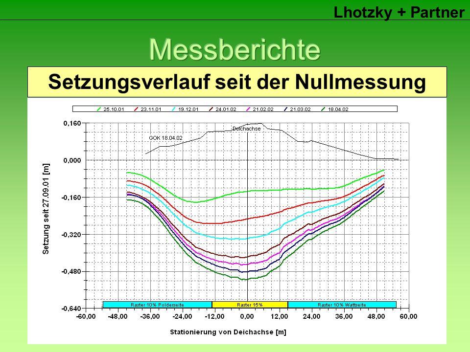 Lhotzky + Partner Höhenlage der MessleitungSetzung seit der letzen FolgemessungSetzungsverlauf der letzten 7 MessungenSetzungsverlauf seit der Nullmessung