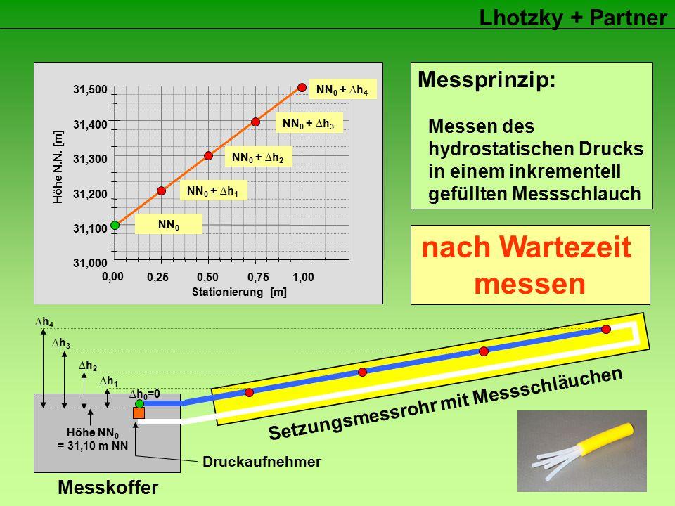 Lhotzky + Partner Höhe NN 0 = 31,10 m NN ∆h1∆h1 ∆h 0 =0 ∆h2∆h2 ∆h3∆h3 ∆h4∆h4 NN 0 NN 0 + ∆h 1 NN 0 + ∆h 2 NN 0 + ∆h 3 NN 0 + ∆h 4 Bezugshöhe messen Inkrement füllen nach Wartezeit messen Inkrement füllen nach Wartezeit messen Inkrement füllen nach Wartezeit messen Inkrement füllen nach Wartezeit messen Messprinzip: Messen des hydrostatischen Drucks in einem inkrementell gefüllten Messschlauch Messkoffer Setzungsmessrohr mit Messschläuchen Druckaufnehmer