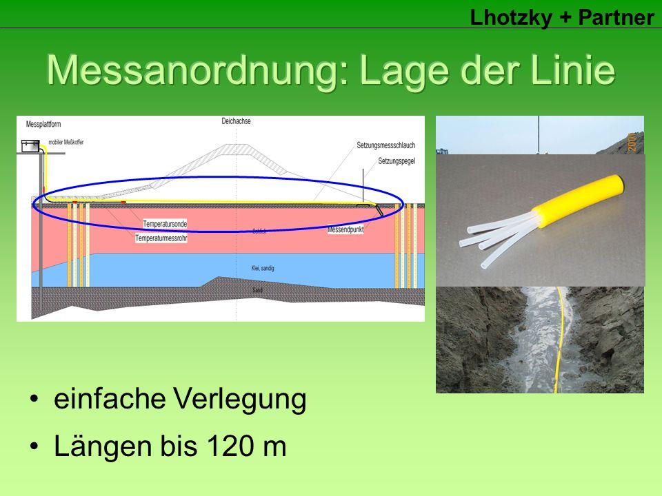 Lhotzky + Partner Längen bis 120 m einfache Verlegung