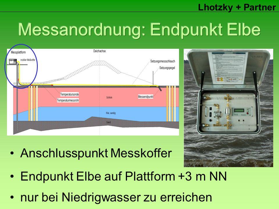 Lhotzky + Partner Endpunkt Elbe auf Plattform +3 m NN nur bei Niedrigwasser zu erreichen Anschlusspunkt Messkoffer
