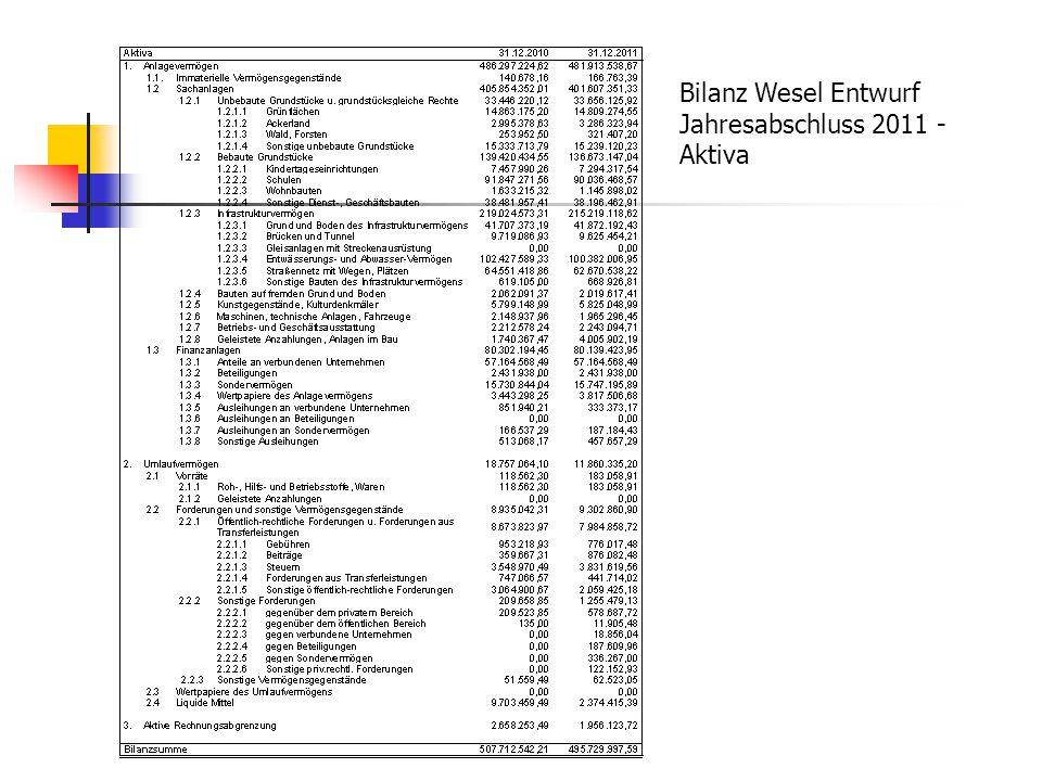 Bilanz Wesel Entwurf Jahresabschluss 2011 - Aktiva