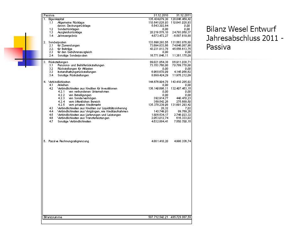 Bilanz Wesel Entwurf Jahresabschluss 2011 - Passiva