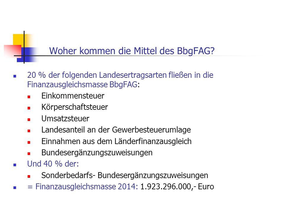 Woher kommen die Mittel des BbgFAG? 20 % der folgenden Landesertragsarten fließen in die Finanzausgleichsmasse BbgFAG: Einkommensteuer Körperschaftste