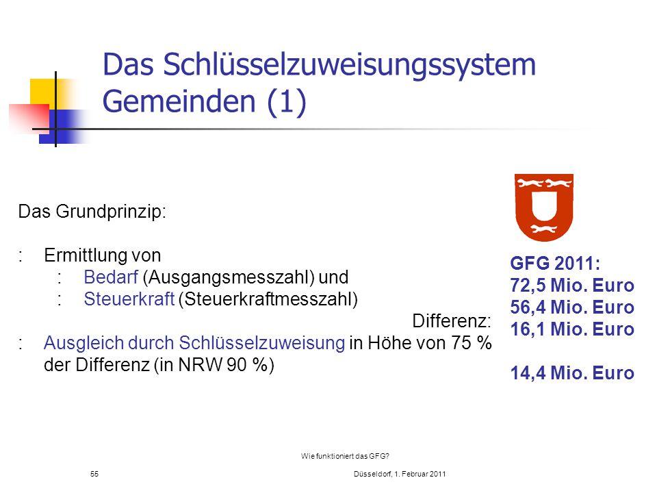 55 Wie funktioniert das GFG? Düsseldorf, 1. Februar 2011 Das Grundprinzip: :Ermittlung von :Bedarf (Ausgangsmesszahl) und :Steuerkraft (Steuerkraftmes