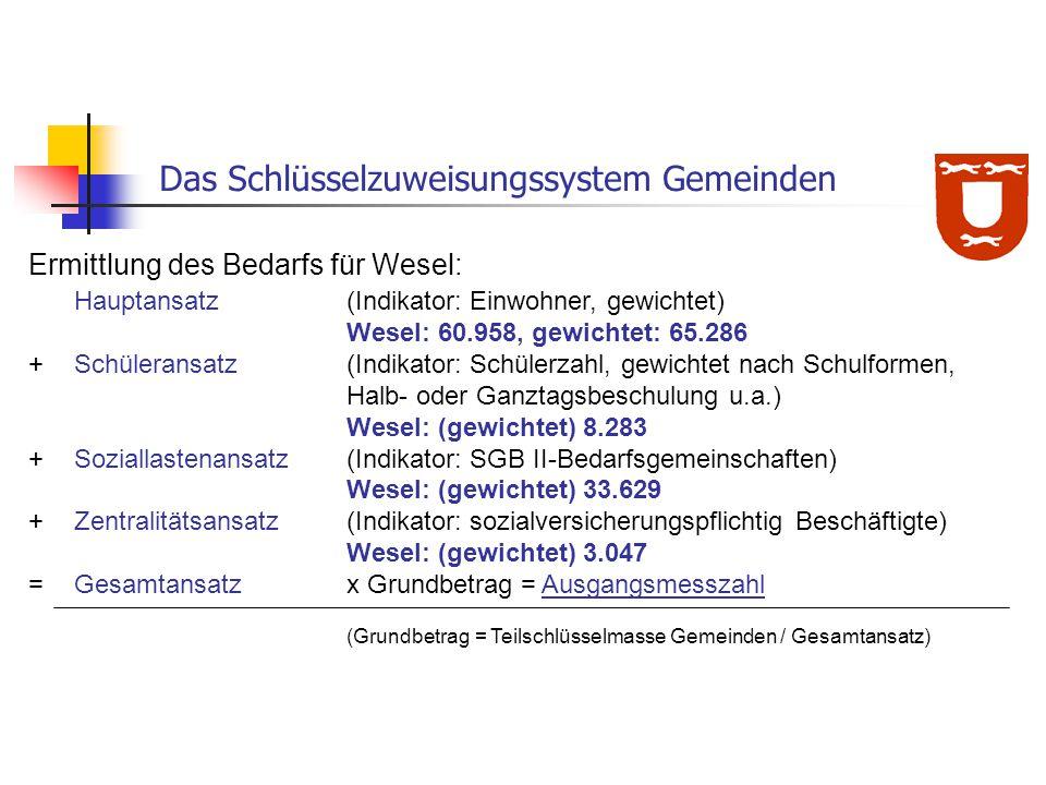Ermittlung des Bedarfs für Wesel: Hauptansatz (Indikator: Einwohner, gewichtet) Wesel: 60.958, gewichtet: 65.286 +Schüleransatz (Indikator: Schülerzah