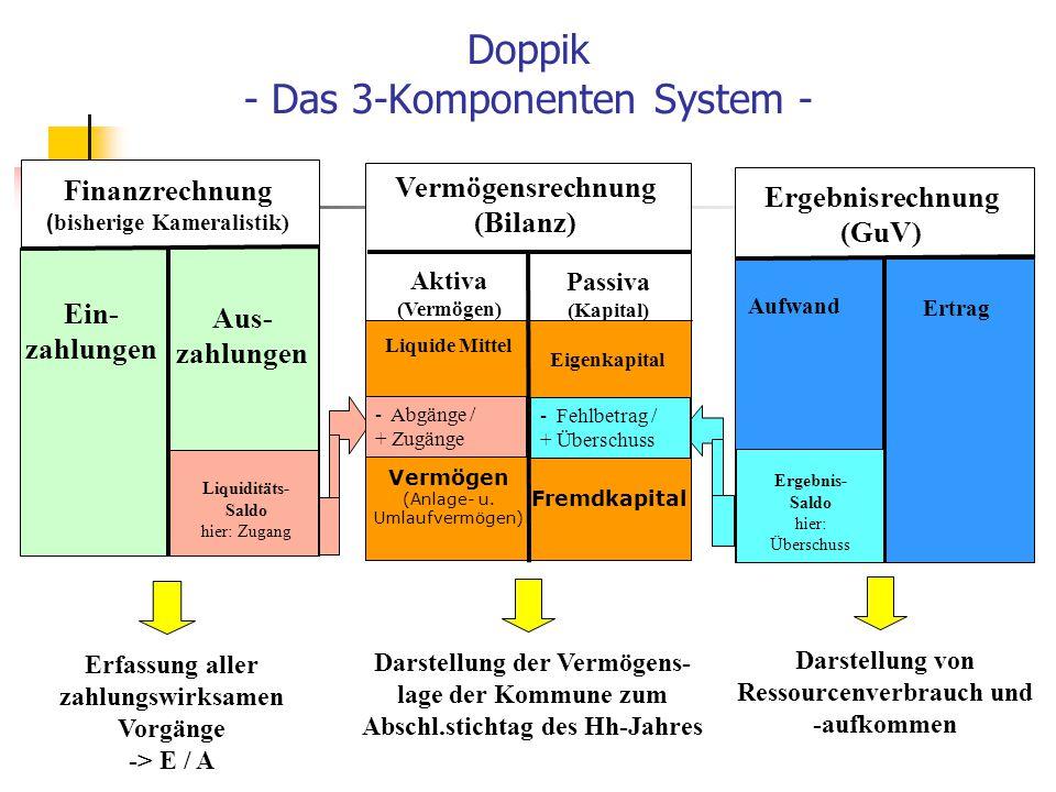 Doppik - Das 3-Komponenten System - Ergebnisrechnung (GuV) Aufwand Ergebnis- Saldo hier: Überschuss Ertrag Finanzrechnung ( bisherige Kameralistik)