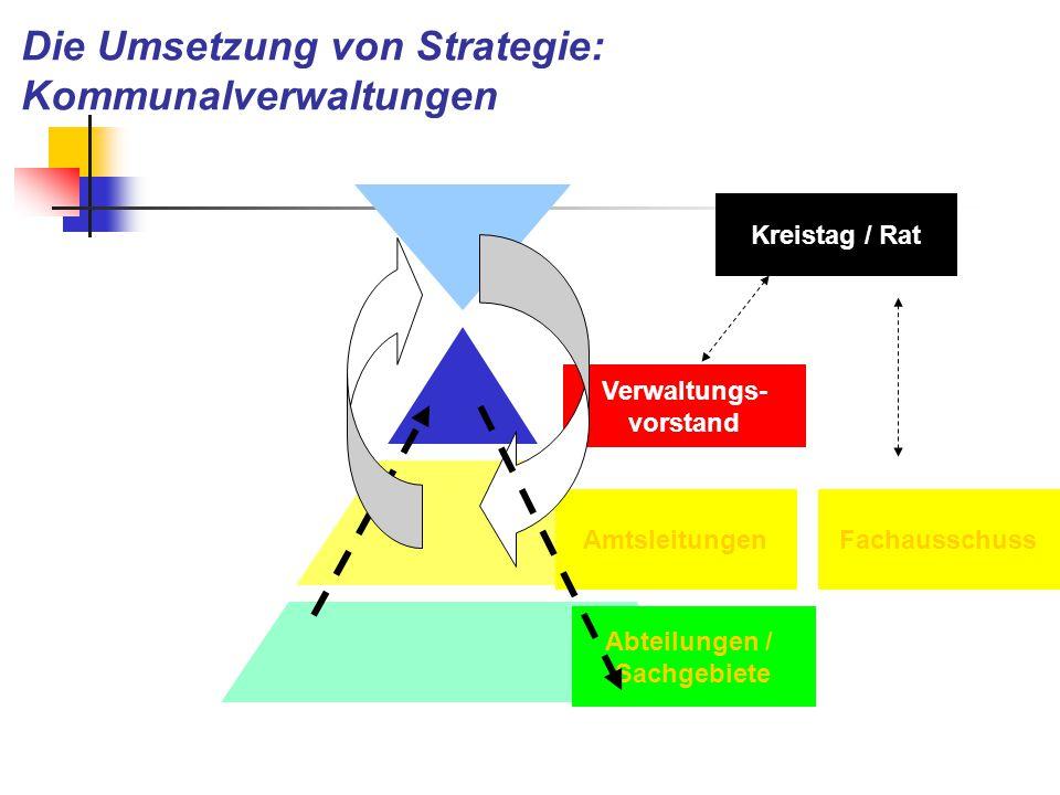 Die Umsetzung von Strategie: Kommunalverwaltungen Verwaltungs- vorstand Amtsleitungen Abteilungen / Sachgebiete Kreistag / Rat Fachausschuss