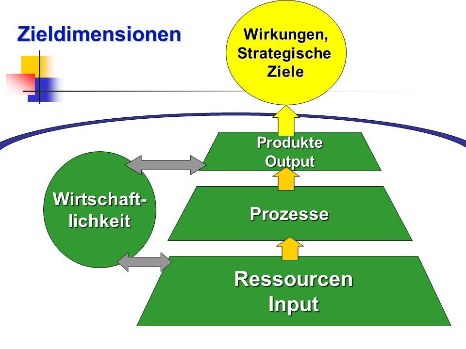 Zieldimensionen Produkte Output Prozesse RessourcenInput Wirkungen, Strategische Ziele Wirtschaft- lichkeit