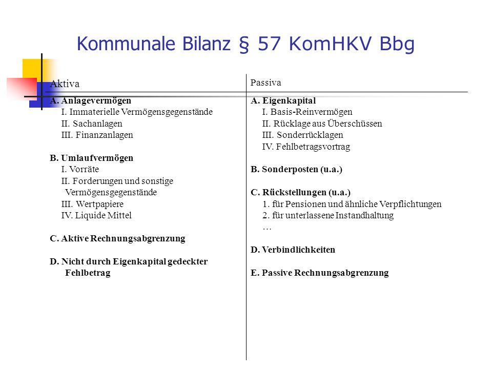 Kommunale Bilanz § 57 KomHKV Bbg A. Eigenkapital I. Basis-Reinvermögen II. Rücklage aus Überschüssen III. Sonderrücklagen IV. Fehlbetragsvortrag B. So