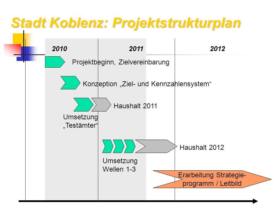 """Stadt Koblenz: Projektstrukturplan 201020112012 Projektbeginn, Zielvereinbarung Konzeption """"Ziel- und Kennzahlensystem"""" Umsetzung """"Testämter"""" Haushalt"""