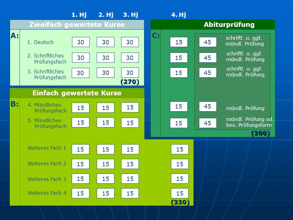 1. Deutsch 2. Schriftliches Prüfungsfach 3. Schriftliches Prüfungsfach 30 A: Zweifach gewertete Kurse (270) Abiturprüfung 15 C: 45 schriftl. u. ggf. m