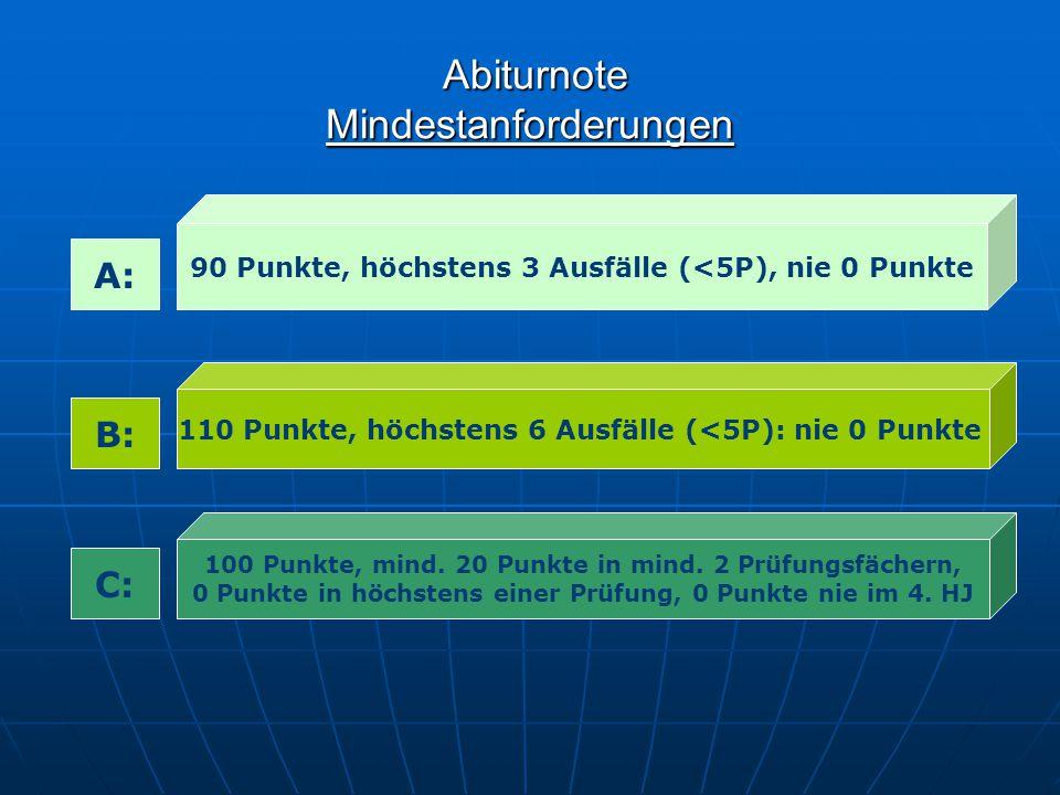 Abiturnote Mindestanforderungen Abiturnote Mindestanforderungen 90 Punkte, höchstens 3 Ausfälle (<5P), nie 0 Punkte 110 Punkte, höchstens 6 Ausfälle (